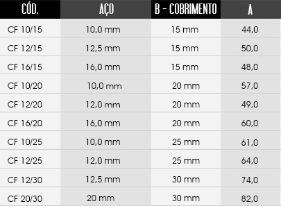 tabela de tamanhos do espaçador / distanciador CF - Circular Fechado