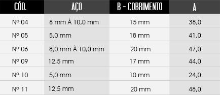 tabela de tamanhos do espaçador / distanciador CA - Circular Aberto Simples